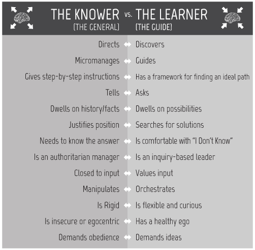 The Knower-Learner Spectrum